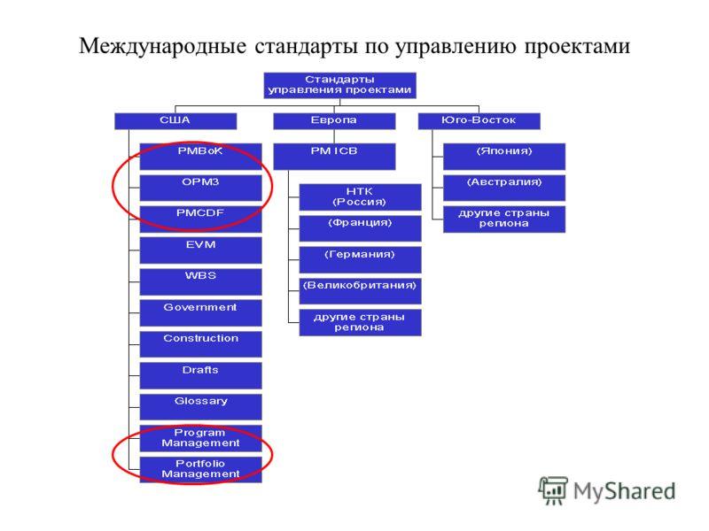 Международные стандарты по управлению проектами