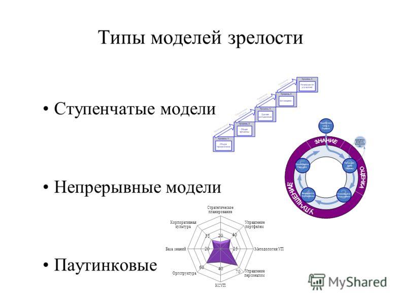 Ступенчатые модели Непрерывные модели Паутинковые 14 Типы моделей зрелости
