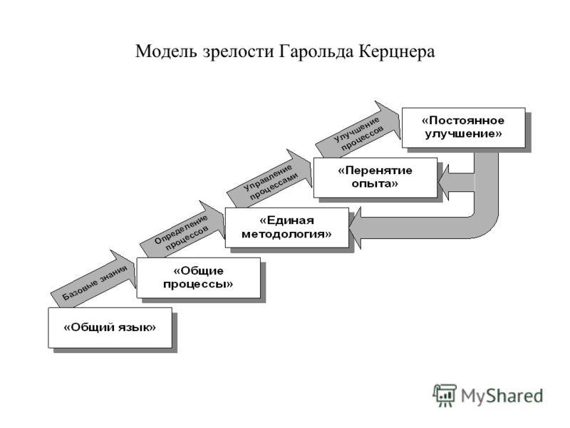 Модель зрелости Гарольда Керцнера