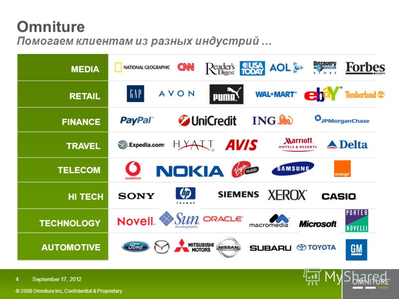 MEDIA RETAIL FINANCE TRAVEL TELECOM HI TECH TECHNOLOGY AUTOMOTIVE September 17, 2012 © 2008 Omniture Inc, Confidential & Proprietary 4 Omniture Помогаем клиентам из разных индустрий …