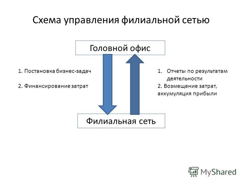 Схема управления филиальной сетью Головной офис Филиальная сеть 1. Постановка бизнес-задач 2. Финансирование затрат 1.Отчеты по результатам деятельности 2. Возмещение затрат, аккумуляция прибыли