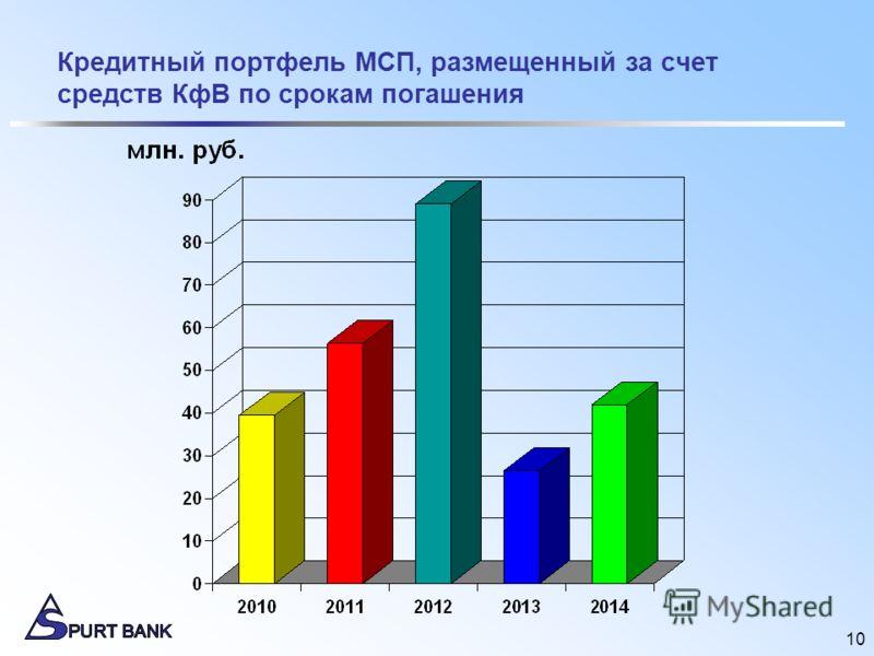 10 Кредитный портфель МСП, размещенный за счет средств КфВ по срокам погашения