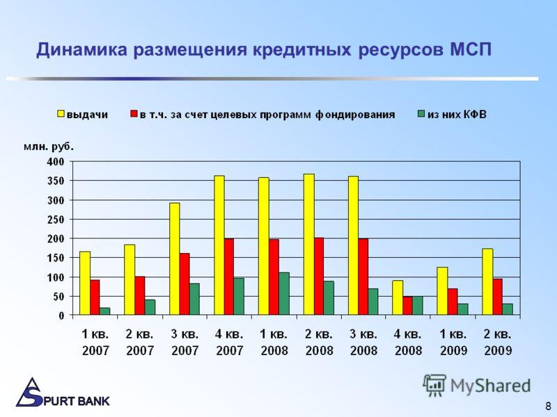 8 Динамика размещения кредитных ресурсов МСП