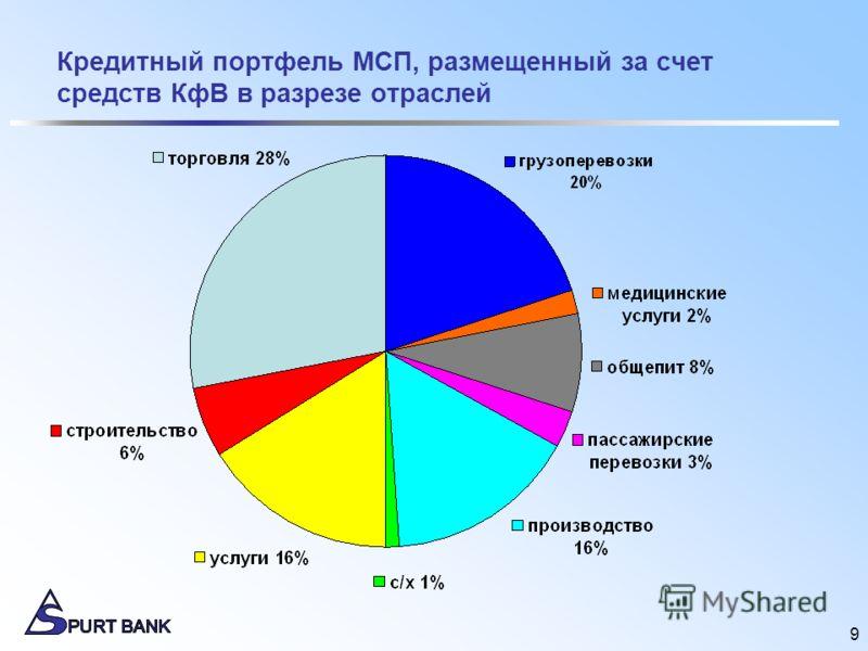 9 Кредитный портфель МСП, размещенный за счет средств КфВ в разрезе отраслей