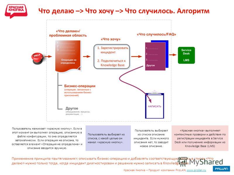 Красная Кнопка – Продукт компании ProLAN, www.prolan.ruwww.prolan.ru Что делаю –> Что хочу –> Что случилось. Алгоритм Пользователь нажимает «красную кнопку». Если в этот момент он выполнял операцию, описанную в файле конфигурации, то она определяется