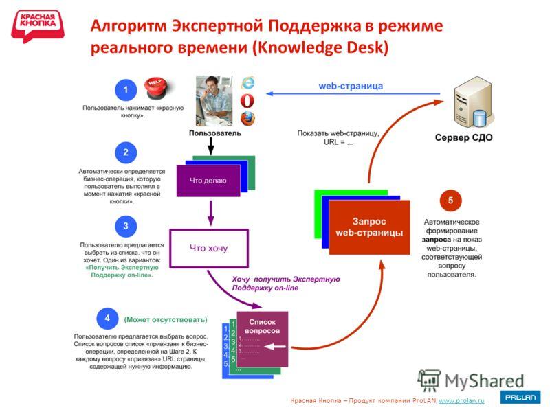Красная Кнопка – Продукт компании ProLAN, www.prolan.ruwww.prolan.ru Алгоритм Экспертной Поддержка в режиме реального времени (Knowledge Desk)