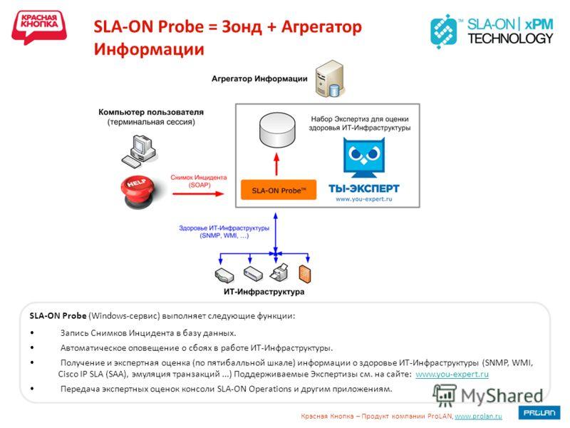 Красная Кнопка – Продукт компании ProLAN, www.prolan.ruwww.prolan.ru SLA-ON Probe = Зонд + Агрегатор Информации SLA-ON Probe (Windows-сервис) выполняет следующие функции: Запись Снимков Инцидента в базу данных. Автоматическое оповещение о сбоях в раб