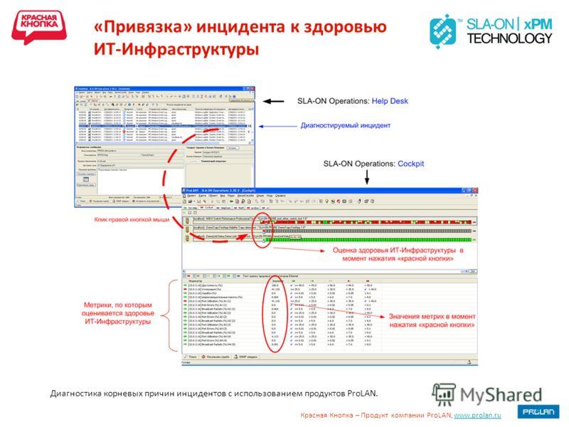 Красная Кнопка – Продукт компании ProLAN, www.prolan.ruwww.prolan.ru «Привязка» инцидента к здоровью ИТ-Инфраструктуры Диагностика корневых причин инцидентов с использованием продуктов ProLAN.