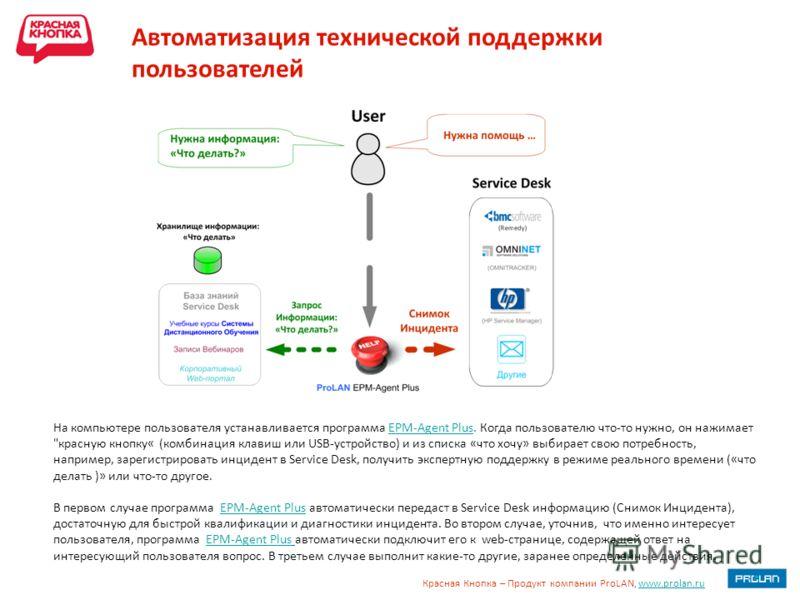 Красная Кнопка – Продукт компании ProLAN, www.prolan.ruwww.prolan.ru Автоматизация технической поддержки пользователей На компьютере пользователя устанавливается программа EPM-Agent Plus. Когда пользователю что-то нужно, он нажимает