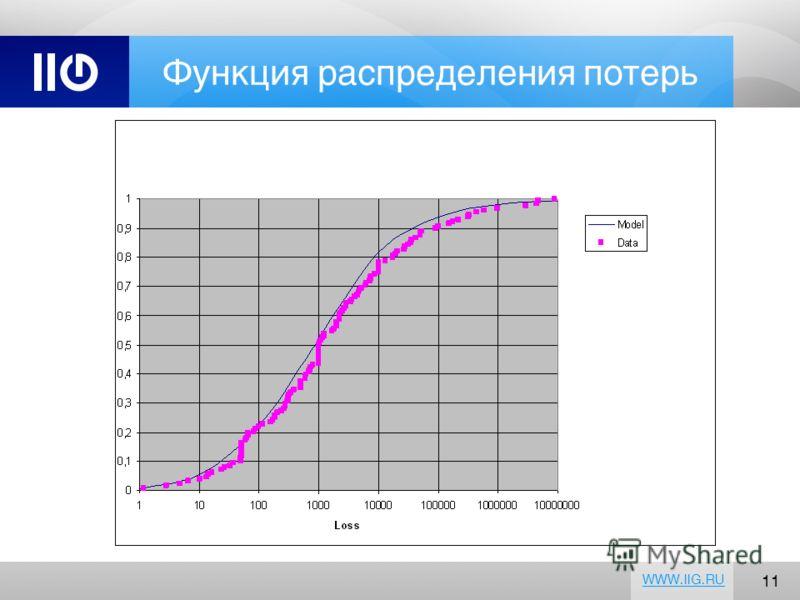 11 WWW.IIG.RU Функция распределения потерь