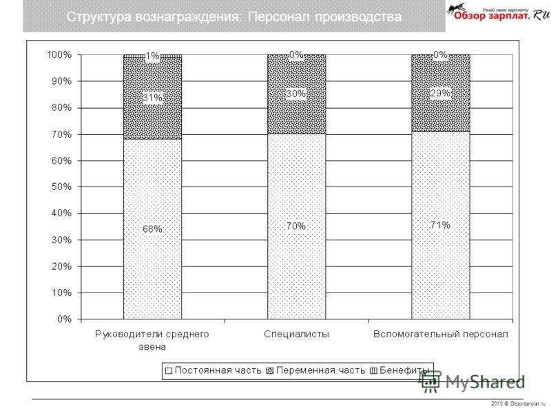 2010 © Obzorzarplat.ru Структура вознаграждения: Персонал производства