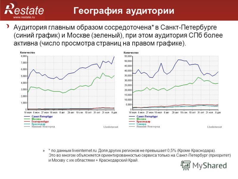 География аудитории Аудитория главным образом сосредоточена* в Санкт-Петербурге (синий график) и Москве (зеленый), при этом аудитория СПб более активна (число просмотра страниц на правом графике). »* по данным liveinternet.ru. Доля других регионов не