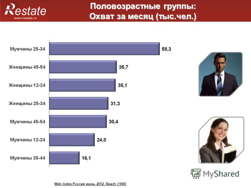 Половозрастные группы: Охват за месяц (тыс.чел.) Web Index Россия июнь 2012, Reach (000)