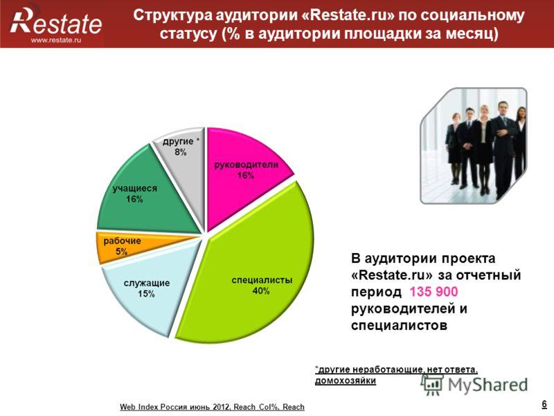6 Структура аудитории «Restate.ru» по социальному статусу (% в аудитории площадки за месяц) В аудитории проекта «Restate.ru» за отчетный период 135 900 руководителей и специалистов Web Index Россия июнь 2012, Reach Col%, Reach *другие неработающие, н