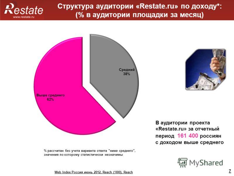 7 Структура аудитории «Restate.ru» по доходу*: (% в аудитории площадки за месяц) В аудитории проекта «Restate.ru» за отчетный период 161 400 россиян с доходом выше среднего Web Index Россия июнь 2012, Reach (000), Reach % рассчитан без учета варианта