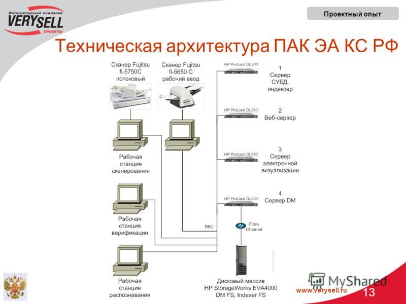 www.verysell.ru 13 Техническая архитектура ПАК ЭА КС РФ Проектный опыт