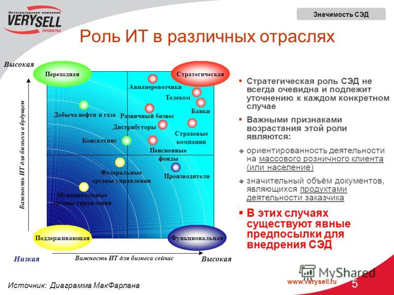 www.verysell.ru 5 Роль ИТ в различных отраслях Важность ИТ для бизнеса сейчас Важность ИТ для бизнеса в будущем НизкаяВысокая Добыча нефти и газа Производители Муниципальные органы управления Консалтинг Авиаперевозчики Розничный бизнес Пенсионные фон