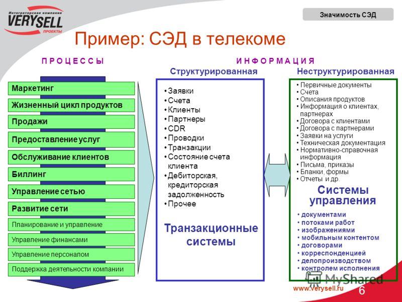 www.verysell.ru 6 Пример: СЭД в телекоме Маркетинг Жизненный цикл продуктов Продажи Предоставление услуг Обслуживание клиентов Планирование и управление СтруктурированнаяНеструктурированная И Н Ф О Р М А Ц И Я Управление финансами Управление персонал