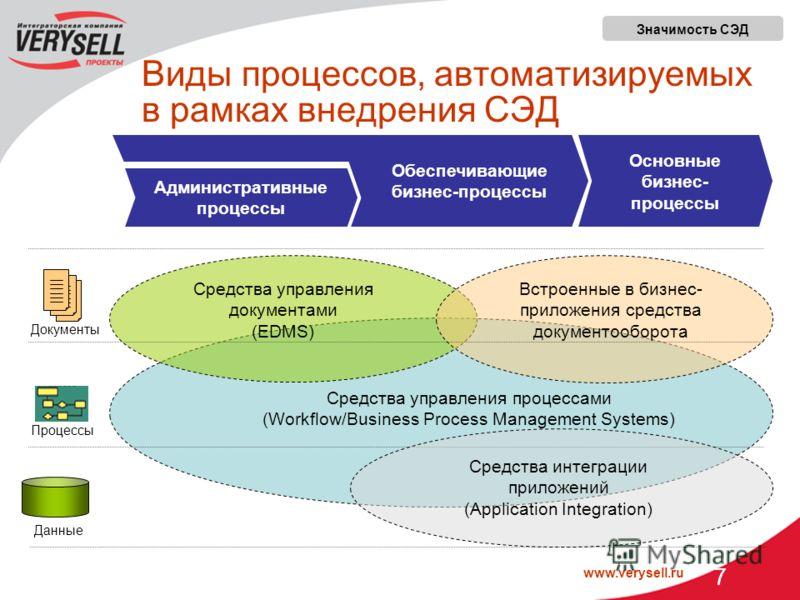 www.verysell.ru 7 Виды процессов, автоматизируемых в рамках внедрения СЭД Административные процессы Основные бизнес- процессы Средства управления документами (EDMS) Встроенные в бизнес- приложения средства документооборота Средства управления процесс