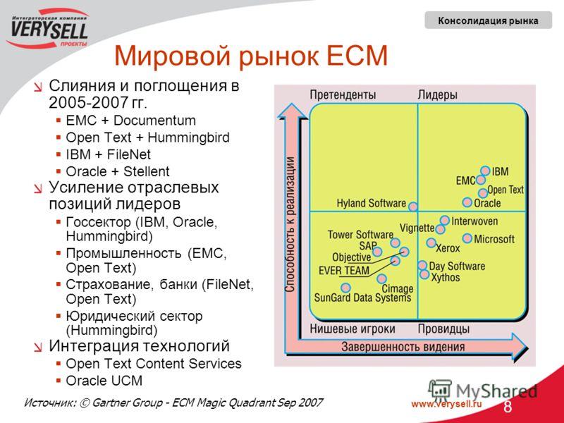 www.verysell.ru 8 Мировой рынок ECM Слияния и поглощения в 2005-2007 гг. EMC + Documentum Open Text + Hummingbird IBM + FileNet Oracle + Stellent Усиление отраслевых позиций лидеров Госсектор (IBM, Oracle, Hummingbird) Промышленность (EMC, Open Text)