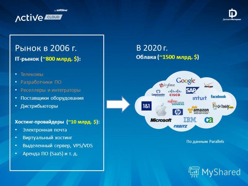 Рынок в 2006 г. IT-рынок (~800 млрд. $): Телекомы Разработчики ПО Реселлеры и интеграторы Поставщики оборудования Дистрибьюторы Хостинг-провайдеры (~10 млрд. $): Электронная почта Виртуальный хостинг Выделенный сервер, VPS/VDS Аренда ПО (SaaS) и т. д