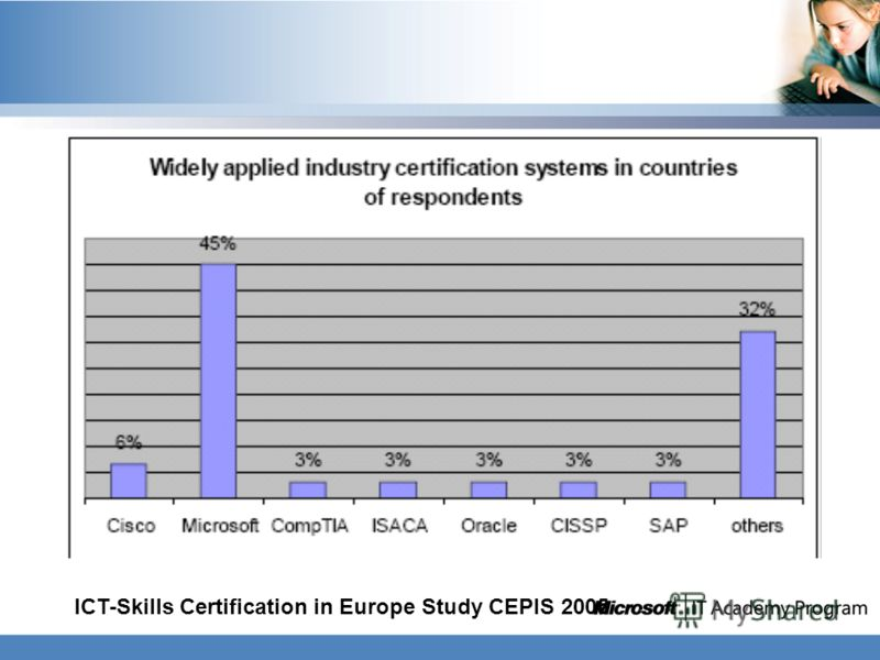 ICT-Skills Certification in Europe Study CEPIS 2005