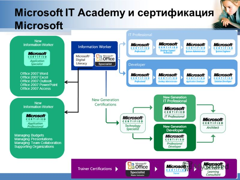 Microsoft IT Academy и сертификация Microsoft Office 2007 Word Office 2007 Excel Office 2007 Outlook Office 2007 PowerPoint Office 2007 Access New Information Worker New Information Worker Managing Budgets Managing Presentations Managing Team Collabo
