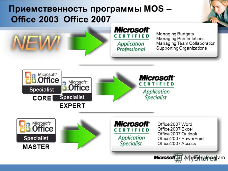 Приемственность программы MOS – Office 2003 Office 2007 Managing Budgets Managing Presentations Managing Team Collaboration Supporting Organizations Office 2007 Word Office 2007 Excel Office 2007 Outlook Office 2007 PowerPoint Office 2007 Access CORE