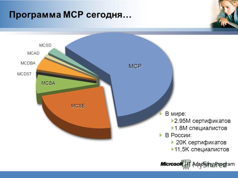 Программа MCP сегодня… В мире: В мире: 2.95M сертификатов 2.95M сертификатов 1.8M специалистов 1.8M специалистов В России: В России: 20K сертификатов 20K сертификатов 11,5K специалистов 11,5K специалистов MCP MCSE MCSA MCDST MCDBA MCAD MCSD