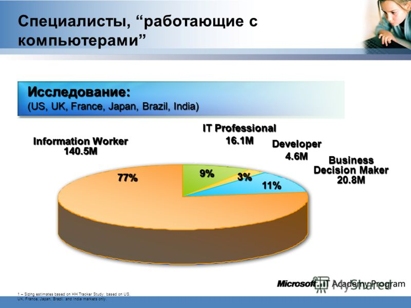 Специалисты, работающие с компьютерами 1 – Sizing estimates based on HH Tracker Study; based on US, UK, France, Japan, Brazil, and India markets only. Information Worker 140.5M IT Professional 16.1M Business Decision Maker 20.8M Исследование: (US, UK