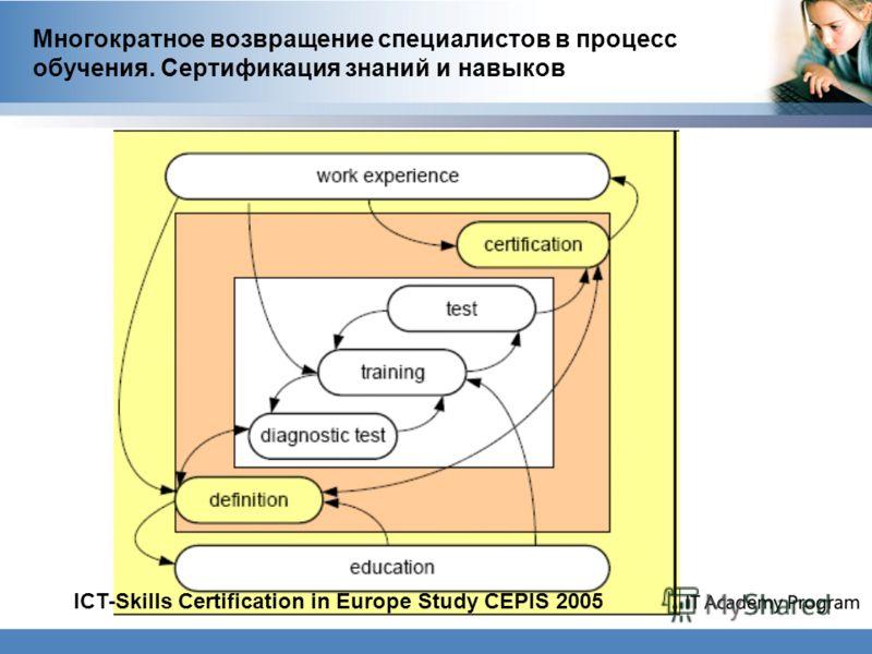 Многократное возвращение специалистов в процесс обучения. Сертификация знаний и навыков ICT-Skills Certification in Europe Study CEPIS 2005