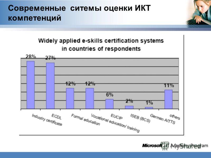 Современные ситемы оценки ИКТ компетенций