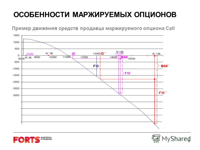 ОСОБЕННОСТИ МАРЖИРУЕМЫХ ОПЦИОНОВ Пример движения средств продавца маржируемого опциона Call 6