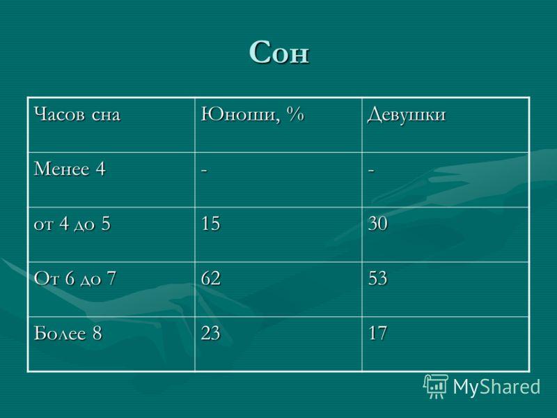 Сон Часов сна Юноши, % Девушки Менее 4 -- от 4 до 5 1530 От 6 до 7 6253 Более 8 2317