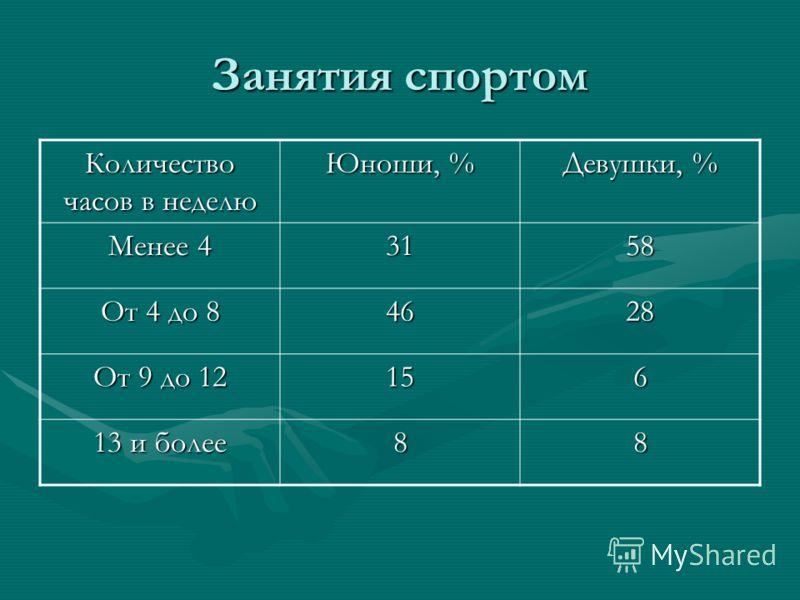 Занятия спортом Количество часов в неделю Юноши, % Девушки, % Менее 4 3158 От 4 до 8 4628 От 9 до 12 156 13 и более 88