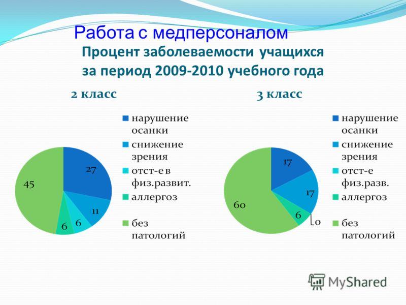 Процент заболеваемости учащихся за период 2009-2010 учебного года 2 класс 3 класс Работа с медперсоналом
