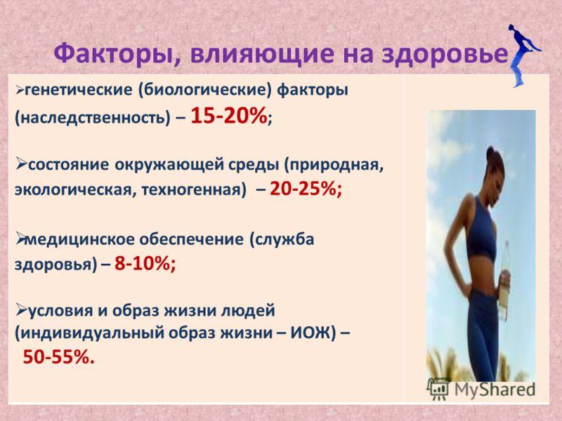 Факторы, влияющие на здоровье генетические (биологические) факторы (наследственность) – 15-20% ; состояние окружающей среды (природная, экологическая, техногенная) – 20-25%; медицинское обеспечение (служба здоровья) – 8-10%; условия и образ жизни люд