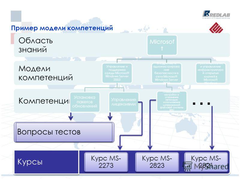 Вопросы тестов Пример модели компетенций Компетенции Модели компетенций Область знаний Microsof t Управление и поддержка среды Microsoft Windows Server 2003 Установка пакетов обновлений Управление лицензиями Внедрение и администрирова ние безопасност
