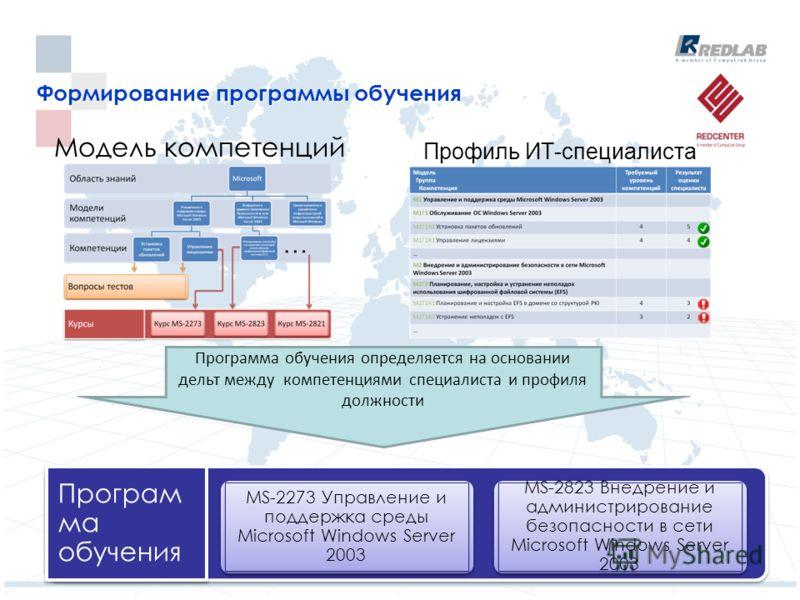 Формирование программы обучения Модель компетенций Профиль ИТ-специалиста Програм ма обучения MS-2823 Внедрение и администрирование безопасности в сети Microsoft Windows Server 2003 Программа обучения определяется на основании дельт между компетенция