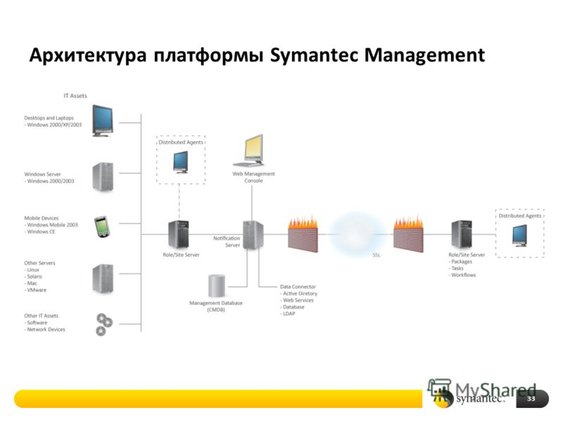 Архитектура платформы Symantec Management 33