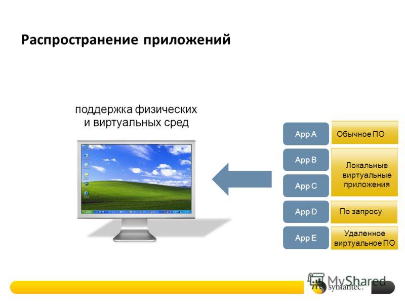 Распространение приложений Обычное ПОApp A App B поддержка физических и виртуальных сред App C App D По запросу App E Удаленное виртуальное ПО Локальные виртуальные приложения