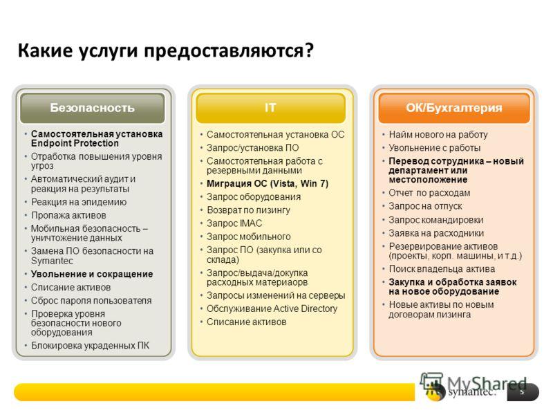 Какие услуги предоставляются? 5 5 Самостоятельная установка ОС Запрос/установка ПО Самостоятельная работа с резервными данными Миграция ОС (Vista, Win 7) Запрос оборудования Возврат по лизингу Запрос IMAC Запрос мобильного Запрос ПО (закупка или со с
