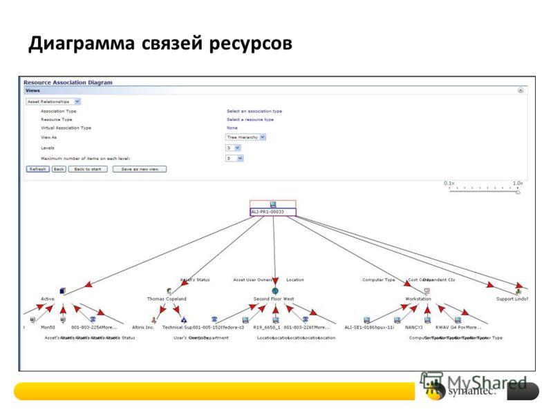 Диаграмма связей ресурсов