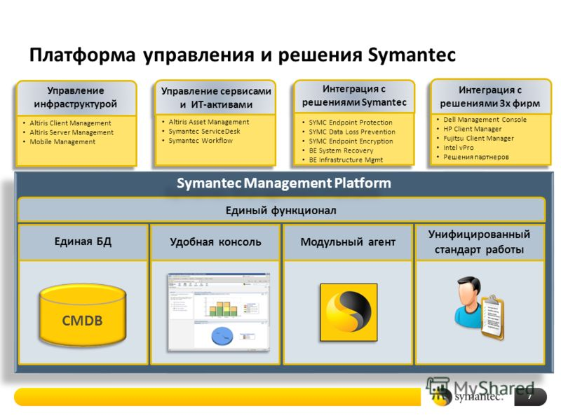 Платформа управления и решения Symantec Единый функционал Discovery Accurate network discovery Basic configuration details Active directory support Data population from other sources Management Integrated agent management Centralized policy control S