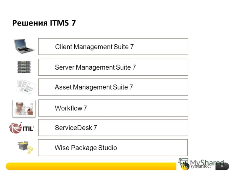Решения ITMS 7 9 Client Management Suite 7 Server Management Suite 7 Asset Management Suite 7 Wise Package Studio Workflow 7ServiceDesk 7
