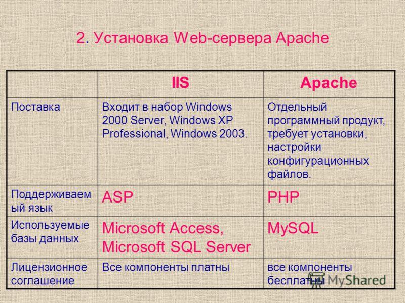 2. Установка Web-сервера Apache IISApache ПоставкаВходит в набор Windows 2000 Server, Windows XP Professional, Windows 2003. Отдельный программный продукт, требует установки, настройки конфигурационных файлов. Поддерживаем ый язык ASPPHP Используемые