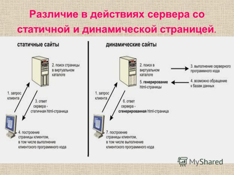 Различие в действиях сервера со статичной и динамической страницей.