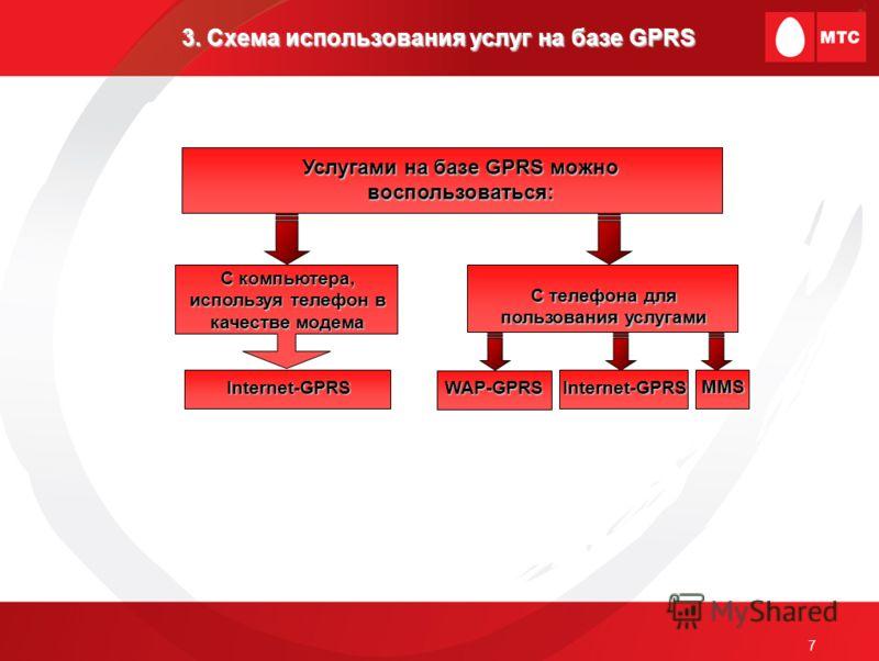 7 3.Схема использования услуг на базе GPRS 3. Схема использования услуг на базе GPRS С компьютера, используя телефон в качестве модема Услугами на базе GPRS можно воспользоваться: Internet-GPRS WAP-GPRS Internet-GPRS С телефона для пользования услуга