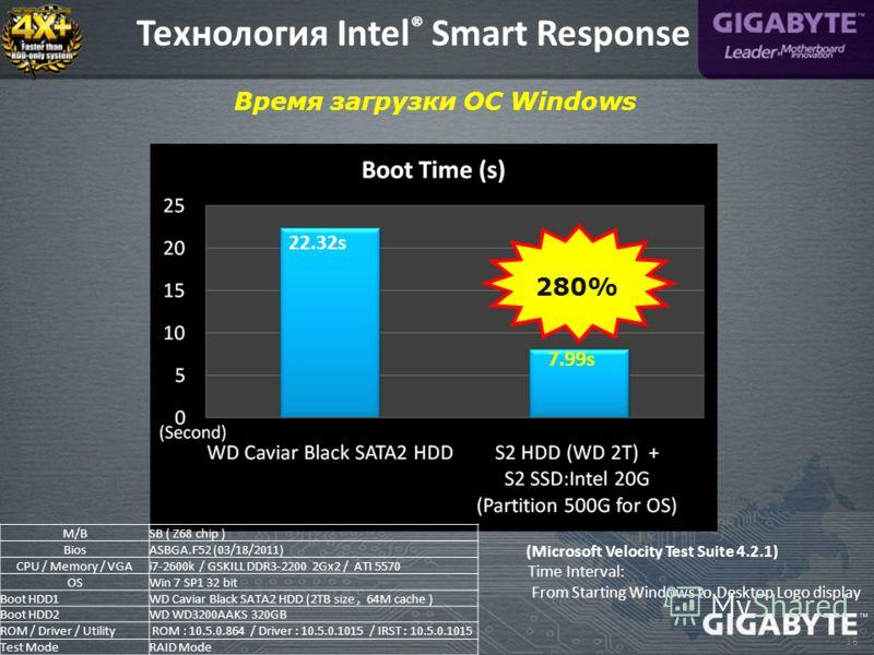 18 Время загрузки ОС Windows (Microsoft Velocity Test Suite 4.2.1) 280% M/BSB ( Z68 chip ) BiosASBGA.F52 (03/18/2011) CPU / Memory / VGAi7-2600k / GSKILL DDR3-2200 2Gx2 / ATI 5570 OSWin 7 SP1 32 bit Boot HDD1WD Caviar Black SATA2 HDD (2TB size, 64M c