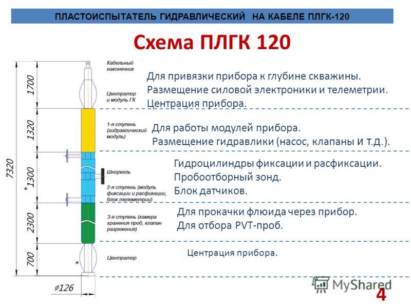4 Схема ПЛГК 120 * * Для привязки прибора к глубине скважины. Размещение силовой электроники и телеметрии. Центрация прибора. Для работы модулей прибора. Размещение гидравлики (насос, клапаны и т.д. ). Гидроцилиндры фиксации и расфиксации. Пробоотбор